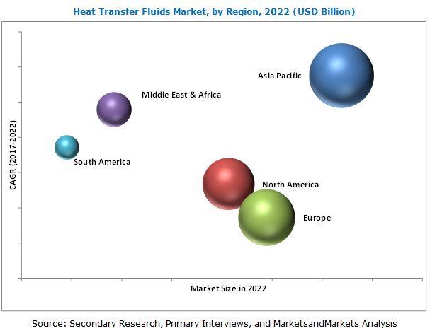 Heat Transfer Fluids Market