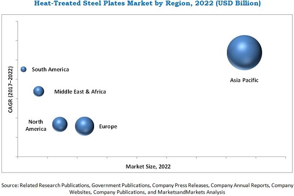Heat-treated Steel Plates Market