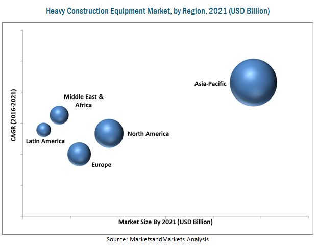 Heavy Construction Equipment Market by Type & Region