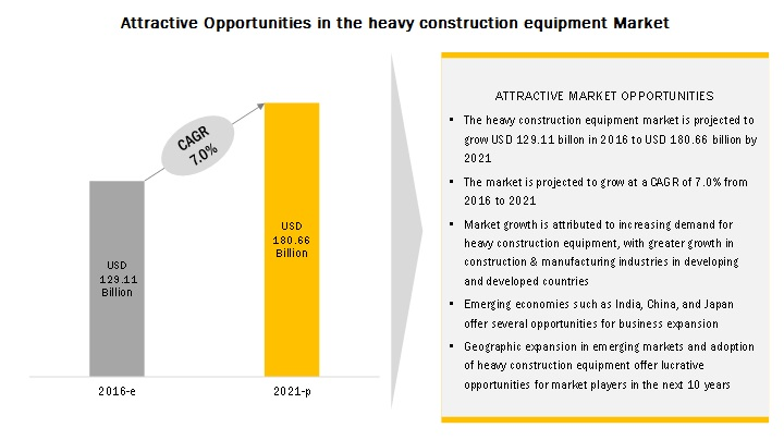 Heavy Construction Equipment Market