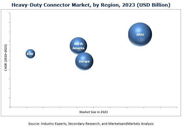 Heavy-Duty Connector Market