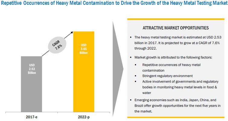 Heavy Metal Testing Market by Technology & Region - Global