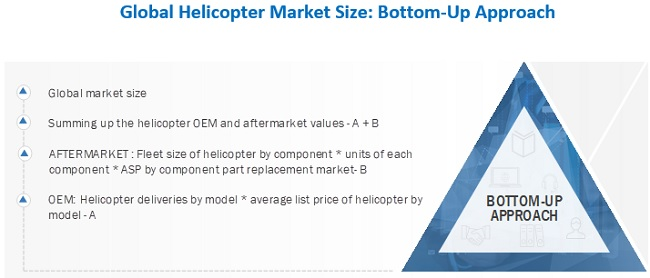 Helicopters Market Bottom-Up Approach