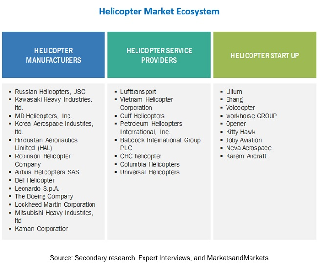 helicopter market ecosystem
