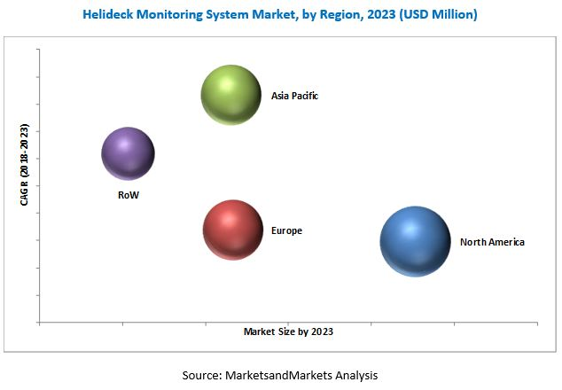 Helideck Monitoring System Market