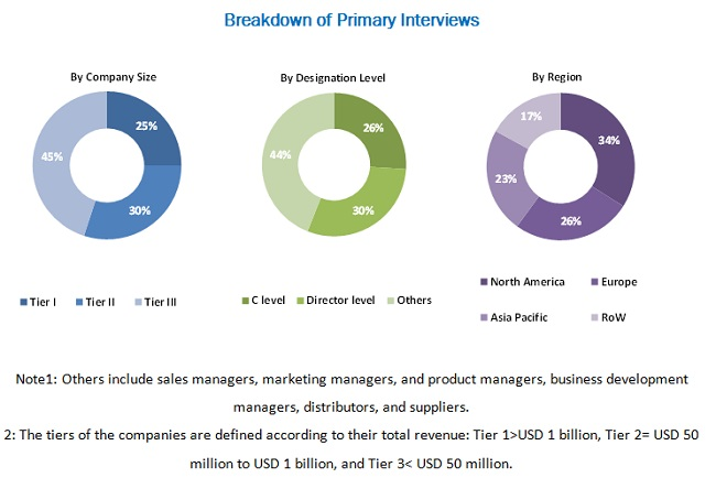 Hematology Analyzers and Reagents Market - Breakdown of Primary Interviews