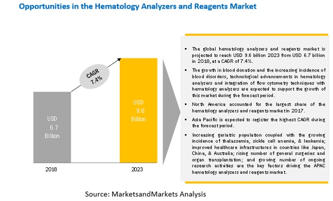 Hematology Analyzers and Reagents Market