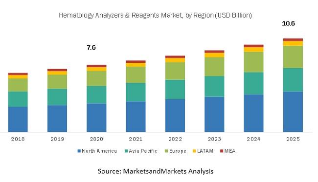 Hematology Analyzers and Reagents Market