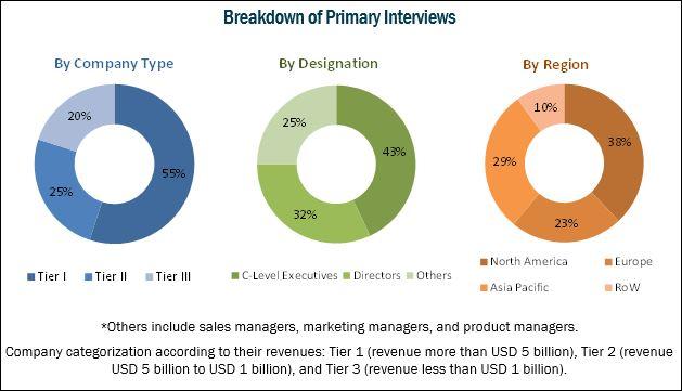 Hemodynamic Monitoring Systems Market:Breakdown of Primary Interviews