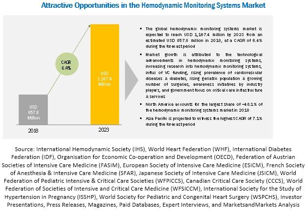 Hemodynamic Monitoring Systems Market,by Region,2023(USD billion)
