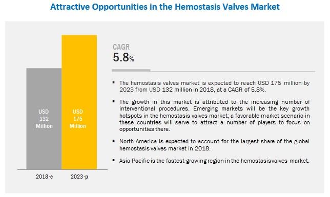 Hemostasis Valve Market