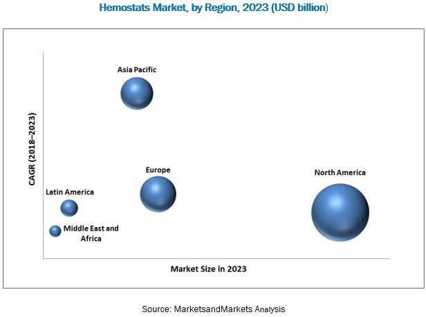 Hemostats Market