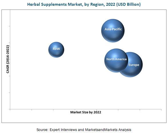 Herbal Supplements Market Industry Analysis, Share, Trends