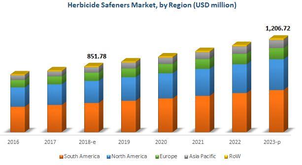 Herbicide Safeners Market