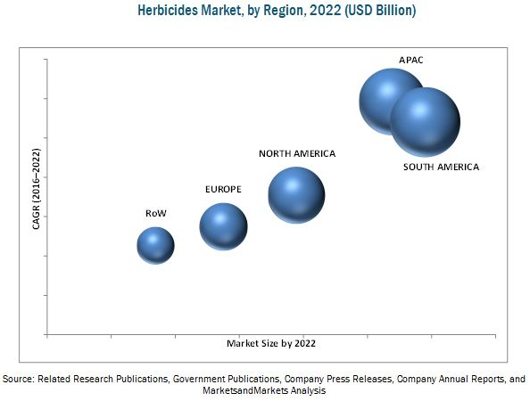 Herbicides Market