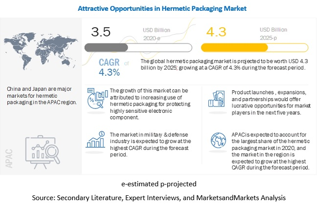 Hermetic Packaging Market