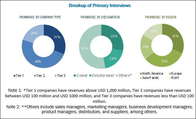 Hernia Repair Market - Breakup of Primary Interviews