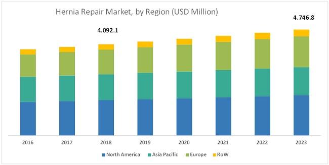 Hernia Repair Market - Breakup of Primary Interviews