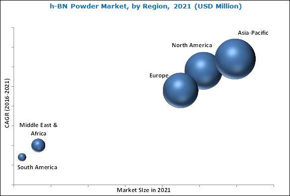 Hexagonal-Boron Nitride Powder (H-BN) Market