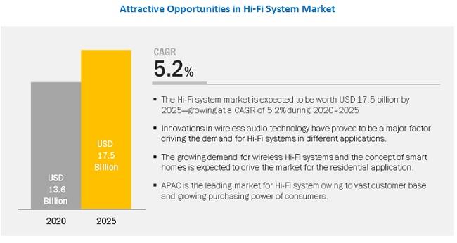 Hi-Fi System Market