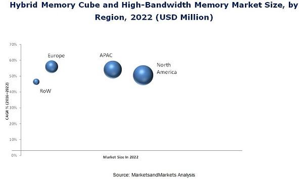 Hybrid Memory Cube and High-Bandwidth Memory Market