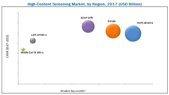 High Content Screening Market