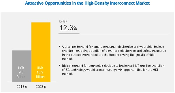 High Density Interconnect Market Size, Growth, Trend and