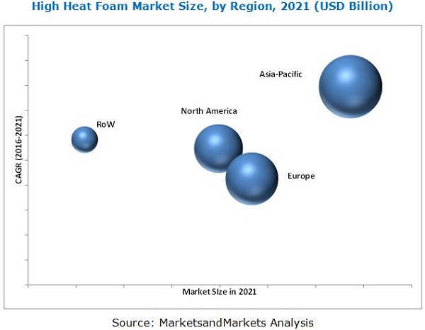 High Heat Foam Market