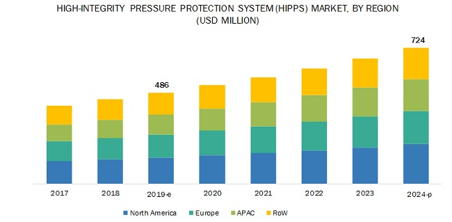 High-Integrity Pressure Protection System Market