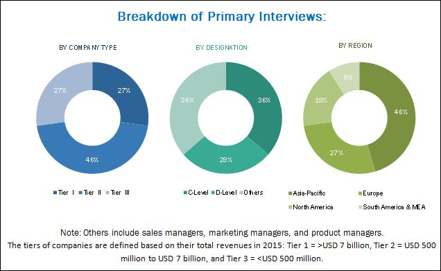 High-performance Adhesives Market