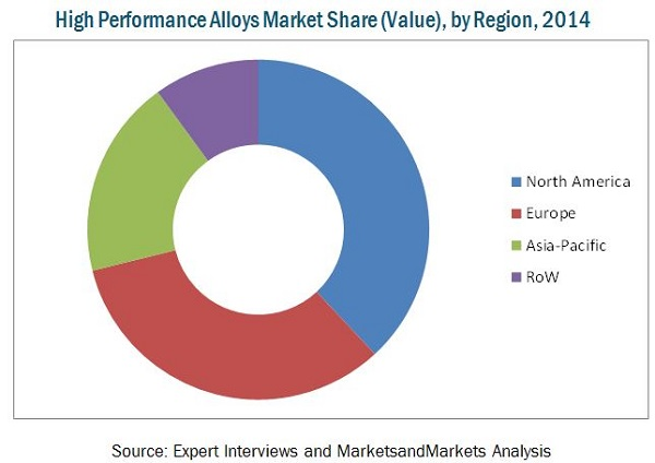 High Performance Alloys Market