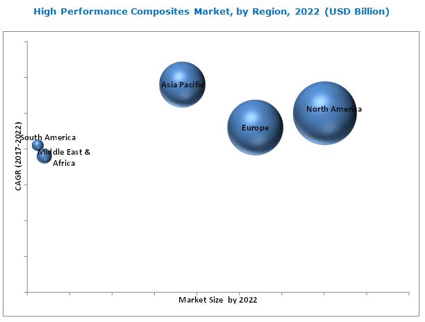 High Performance Composites Market