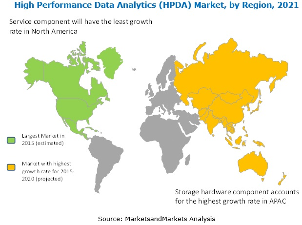 High Performance Data Analytics (HPDA) Market