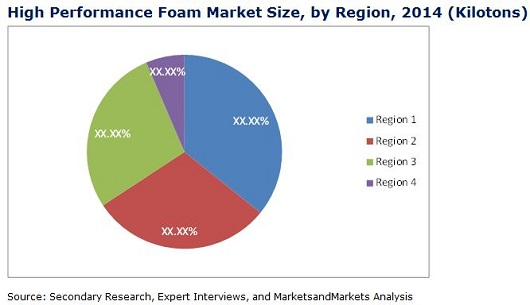 High Performance Foam Market