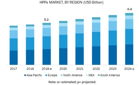 HPPs Market