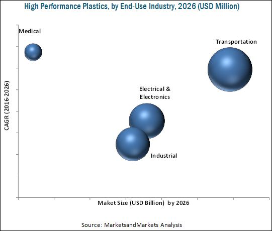 High Performance Plastics Market