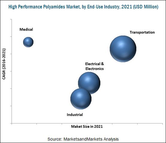 High Performance Polyamides Market