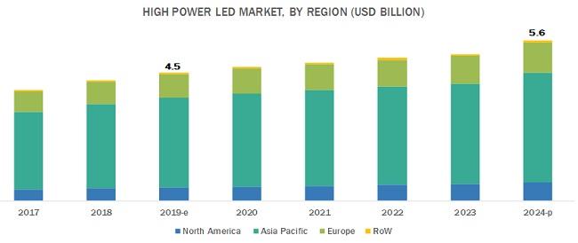 High Power LED Market