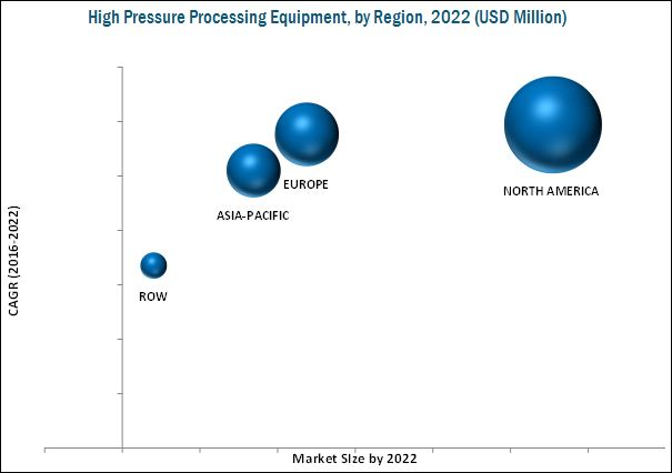 High Pressure Processing Equipment Market