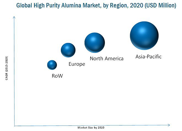 High Purity Alumina Market