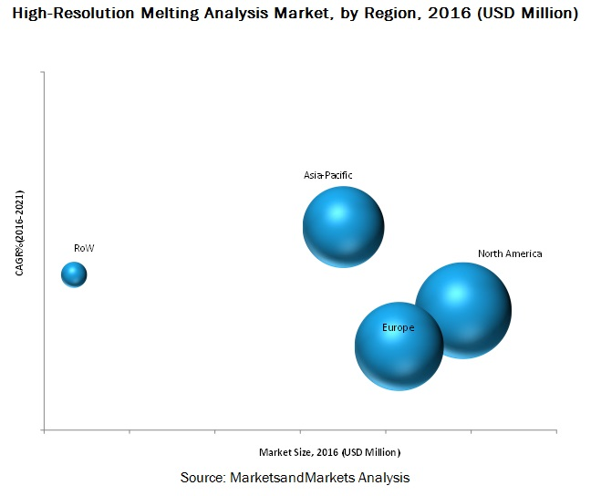 High Resolution-Melting Analysis Market
