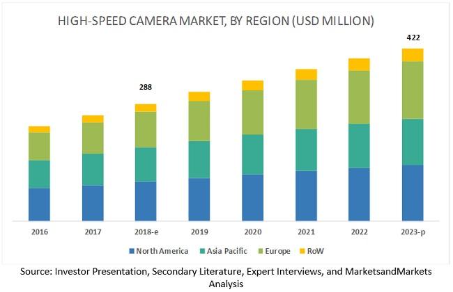 High Speed Camera Market