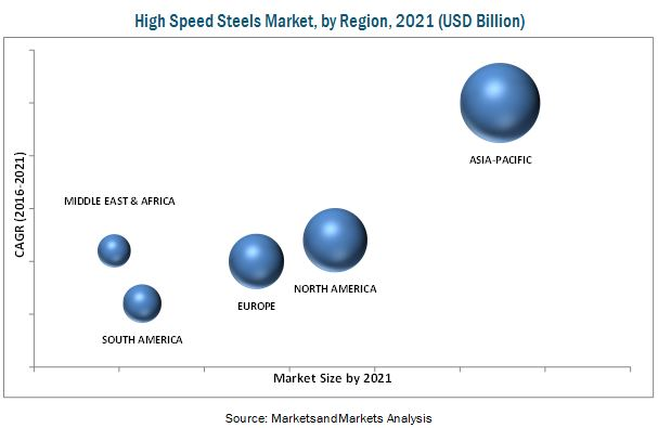 High Speed Steels Market