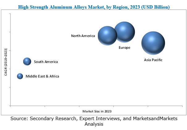 High Strength Aluminum Alloys Market