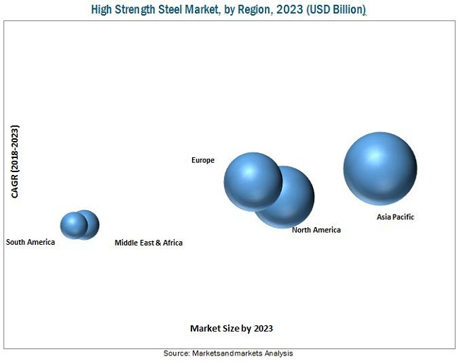 High Strength Steels Market