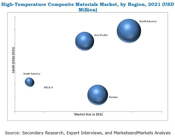 High-Temperature Composite Materials Market