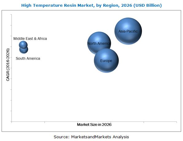 High Temperature Resin Market