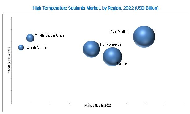 High Temperature Sealants Market