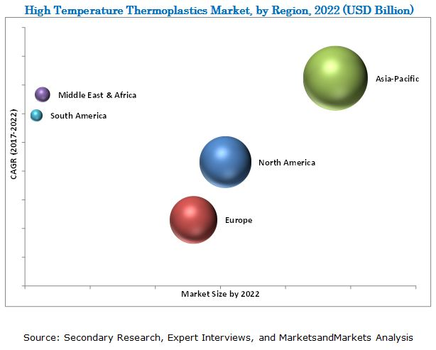 High Temperature Thermoplastics Market