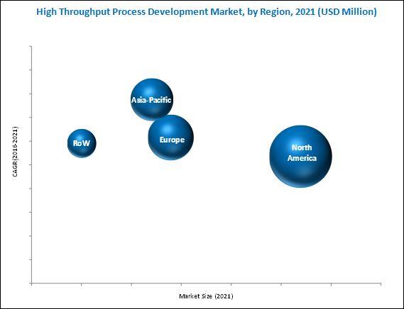 High Throughput Process Development Market